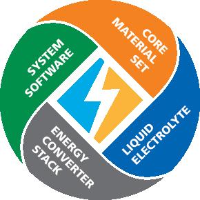 WattJoule ElectriStor Technology Platform