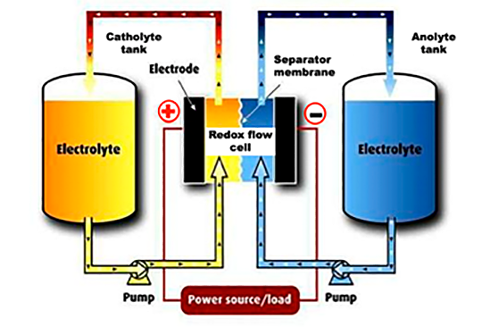 Basic Redox Flow Battery System Operation